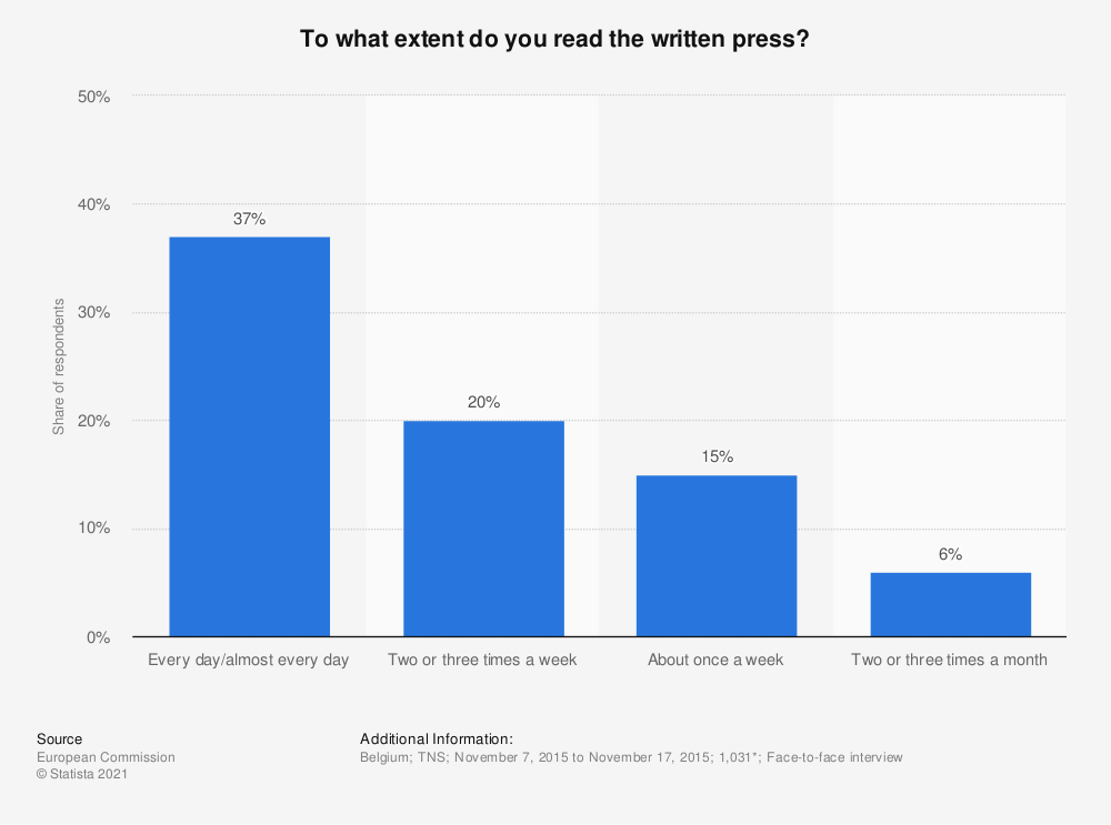 Statistic: To what extent do you read the written press? | Statista
