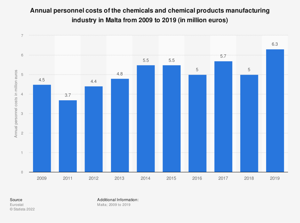 Statistic: Annual personnel costs of the chemicals and chemical products manufacturing industry in Malta from 2008 to 2014 (in million euros) | Statista