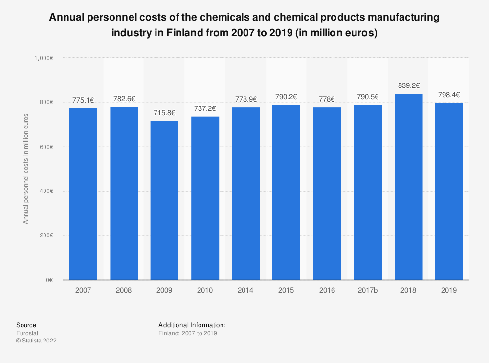 Statistic: Annual personnel costs of the chemicals and chemical products manufacturing industry in Finland from 2008 to 2014 (in million euros) | Statista
