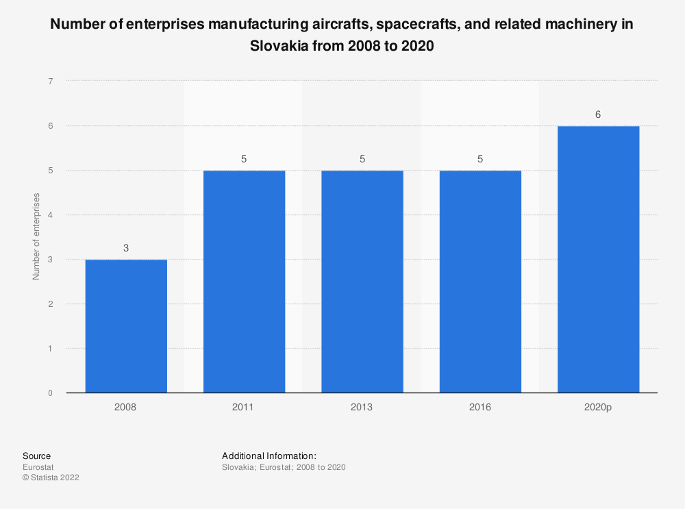 Statistic: Number of enterprises manufacturing aircrafts, spacecrafts and related machinery in Slovakia from 2008 to 2016   Statista