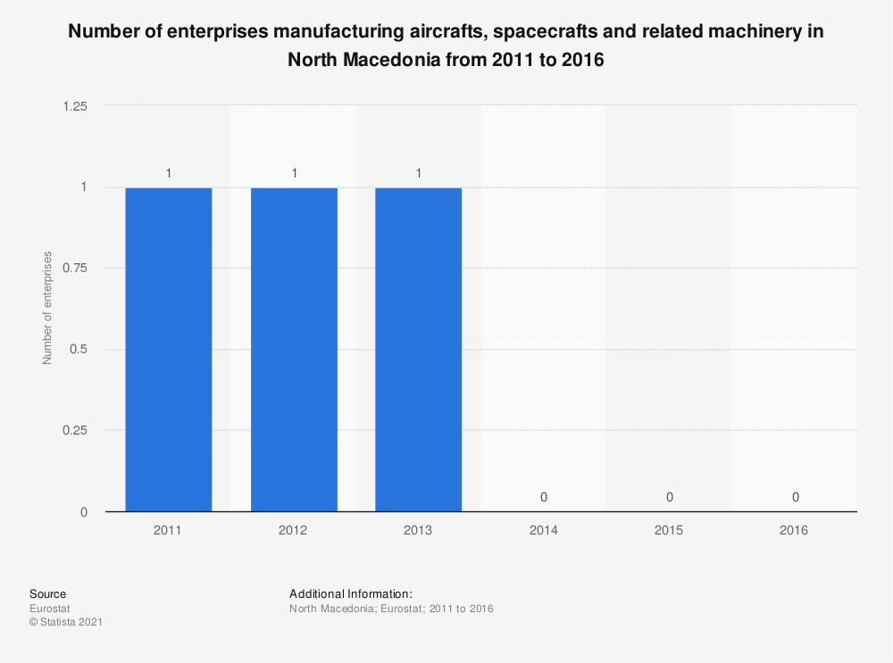 Statistic: Number of enterprises manufacturing aircrafts, spacecrafts and related machinery in North Macedonia from 2011 to 2016   Statista