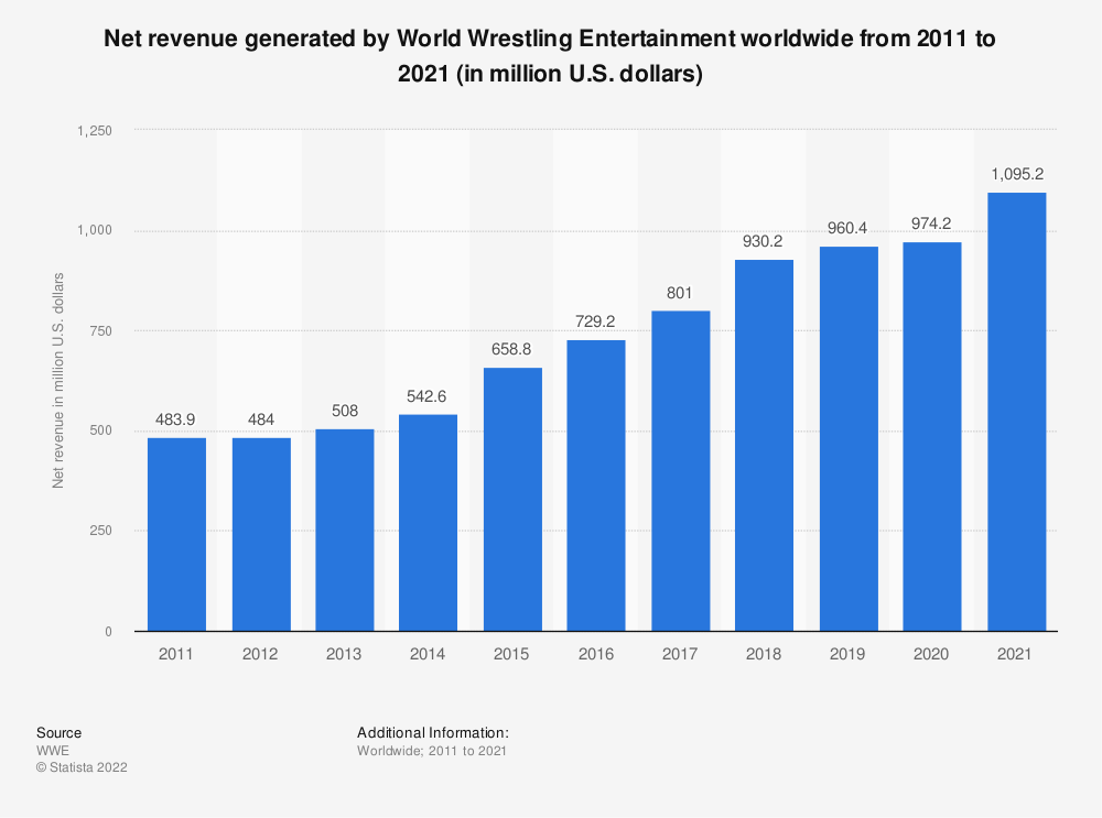 Statistic: Net revenue generated by World Wrestling Entertainment worldwide from 2011 to 2017 (in million U.S. dollars) | Statista