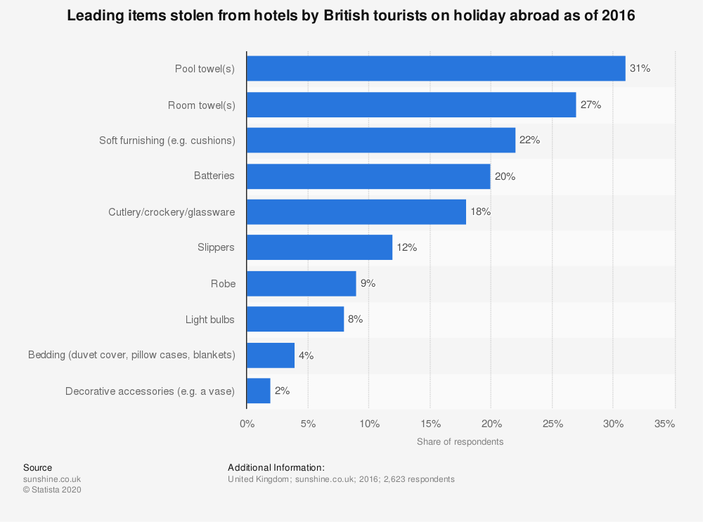 Statistic: Leading items stolen from hotels by British tourists on holiday abroad as of 2016 | Statista