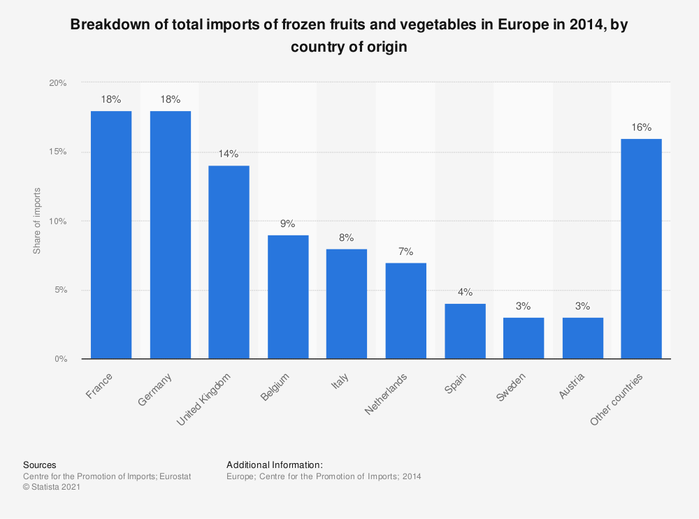Statistic: Breakdown of total imports of frozen fruits and vegetables in Europe in 2014, by country of origin | Statista