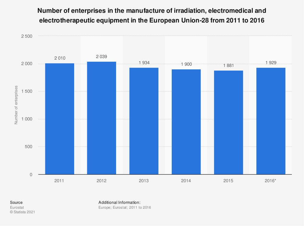 Statistic: Number of enterprises in the manufacture of irradiation, electromedical and electrotherapeutic equipment in the European Union-28 from 2011 to 2016 | Statista