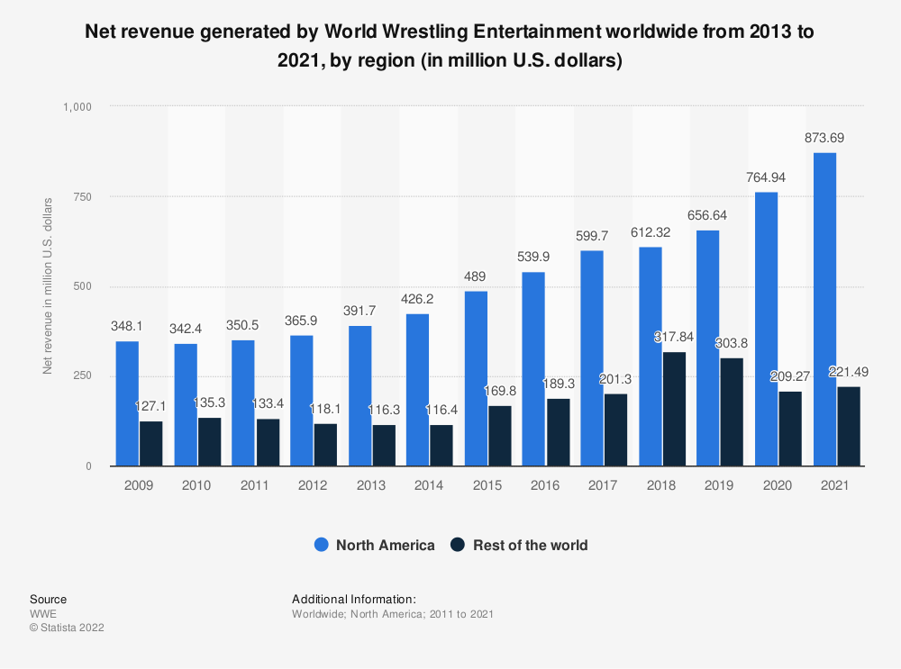 Statistic: Net revenue generated by World Wrestling Entertainment worldwide from 2013 to 2017, by region (in million U.S. dollars) | Statista