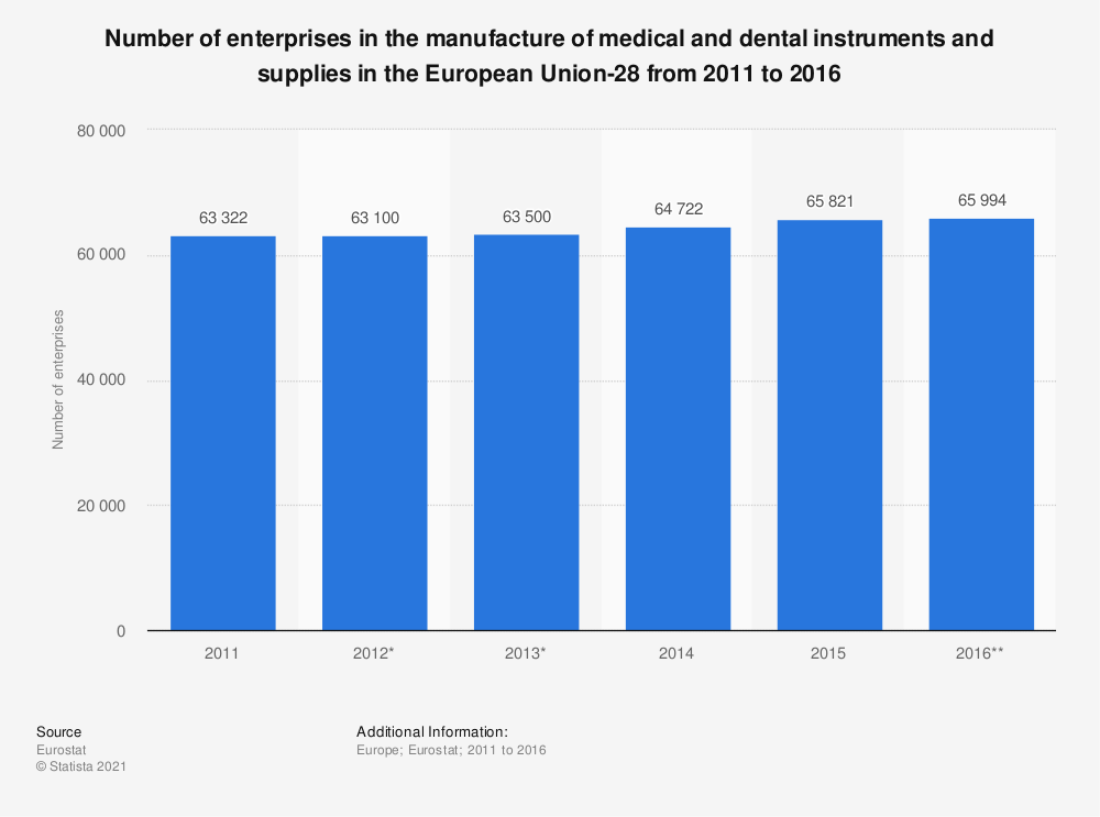 Statistic: Number of enterprises in the manufacture of medical and dental instruments and supplies in the European Union-28 from 2011 to 2016 | Statista