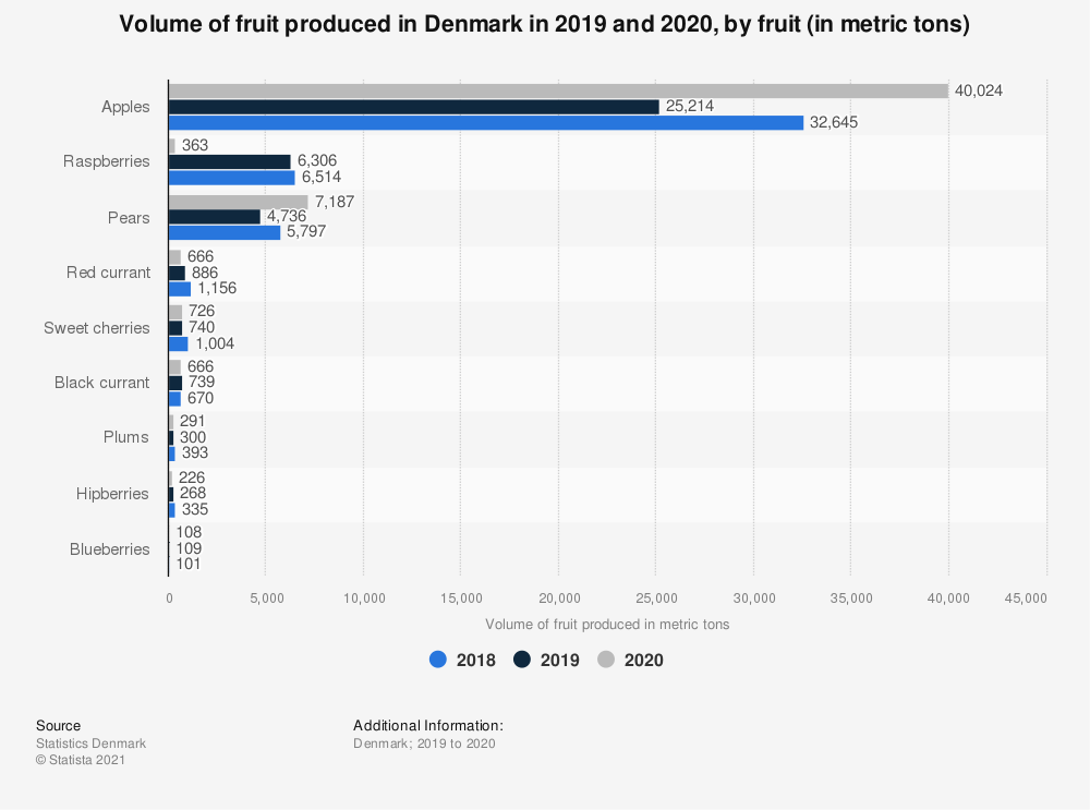 Statistic: Volume of fruit produced in Denmark in 2016 and 2017, by fruit (in tons) | Statista