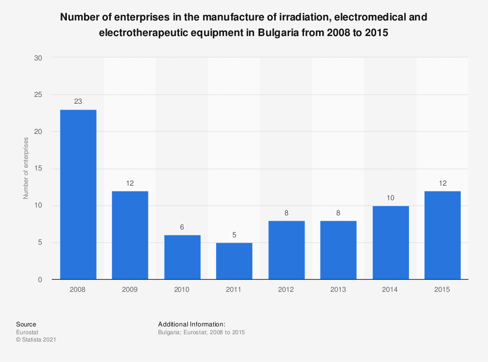 Statistic: Number of enterprises in the manufacture of irradiation, electromedical and electrotherapeutic equipment in Bulgaria from 2008 to 2015 | Statista