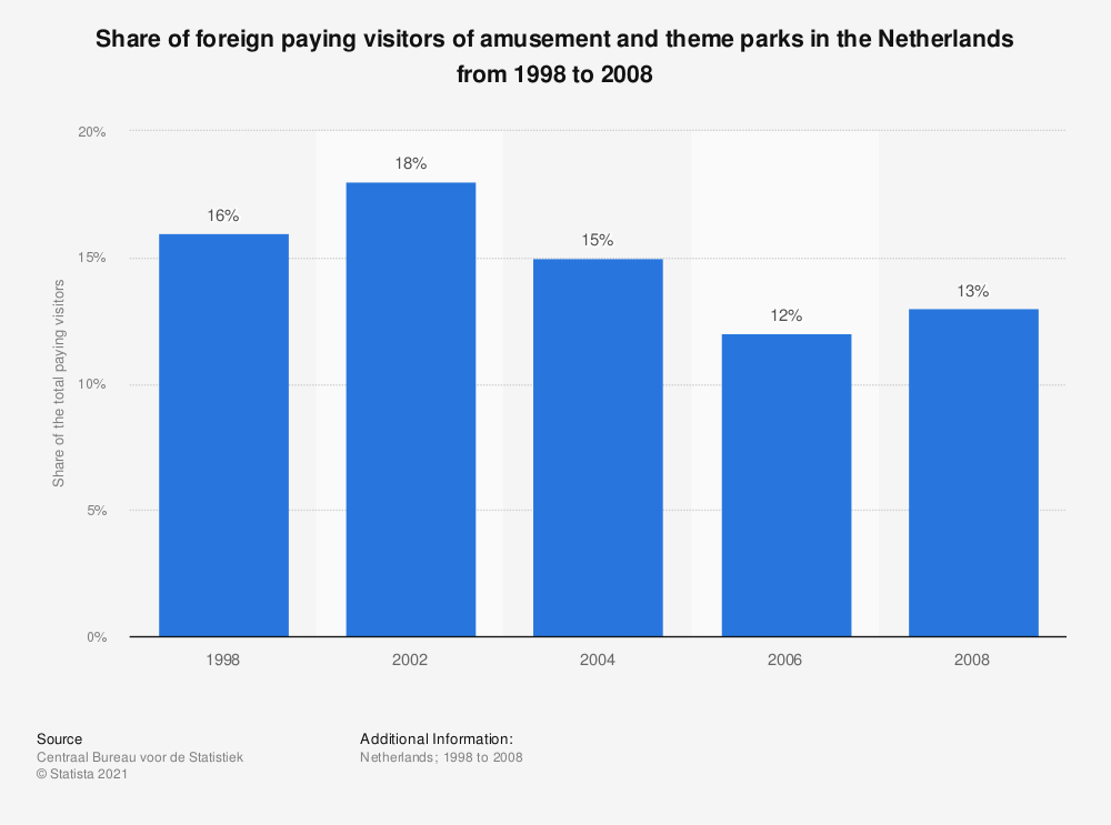 Statistic: Share of foreign paying visitors of amusement and theme parks in the Netherlands from 1998 to 2008 | Statista
