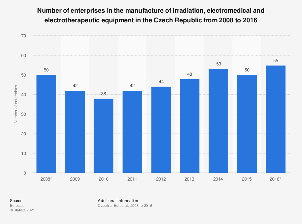 Statistic: Number of enterprises in the manufacture of irradiation, electromedical and electrotherapeutic equipment in the Czech Republic from 2008 to 2016 | Statista