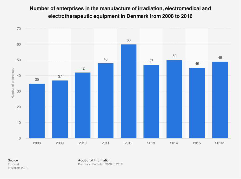 Statistic: Number of enterprises in the manufacture of irradiation, electromedical and electrotherapeutic equipment in Denmark from 2008 to 2016 | Statista