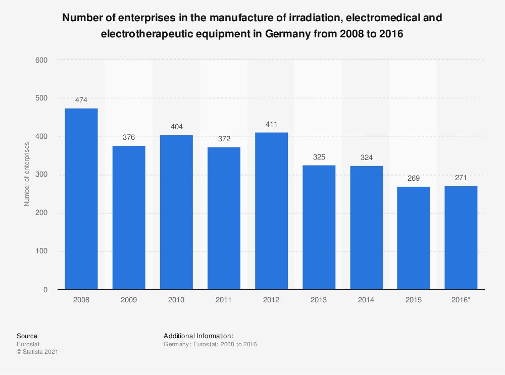 Statistic: Number of enterprises in the manufacture of irradiation, electromedical and electrotherapeutic equipment in Germany from 2008 to 2016 | Statista
