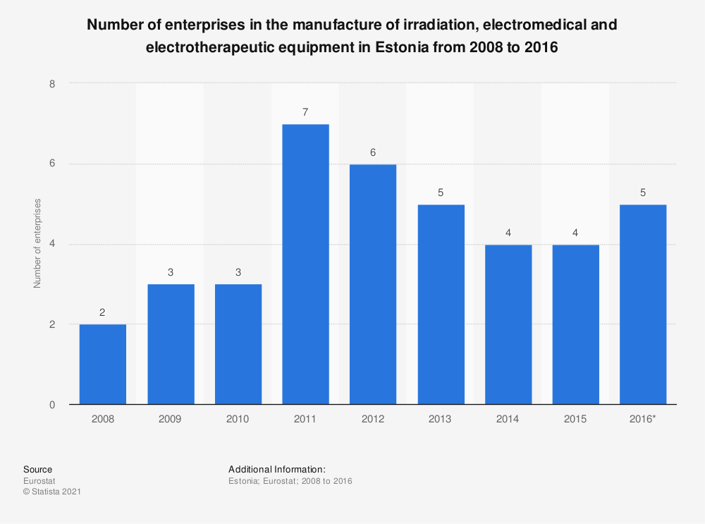 Statistic: Number of enterprises in the manufacture of irradiation, electromedical and electrotherapeutic equipment in Estonia from 2008 to 2016 | Statista
