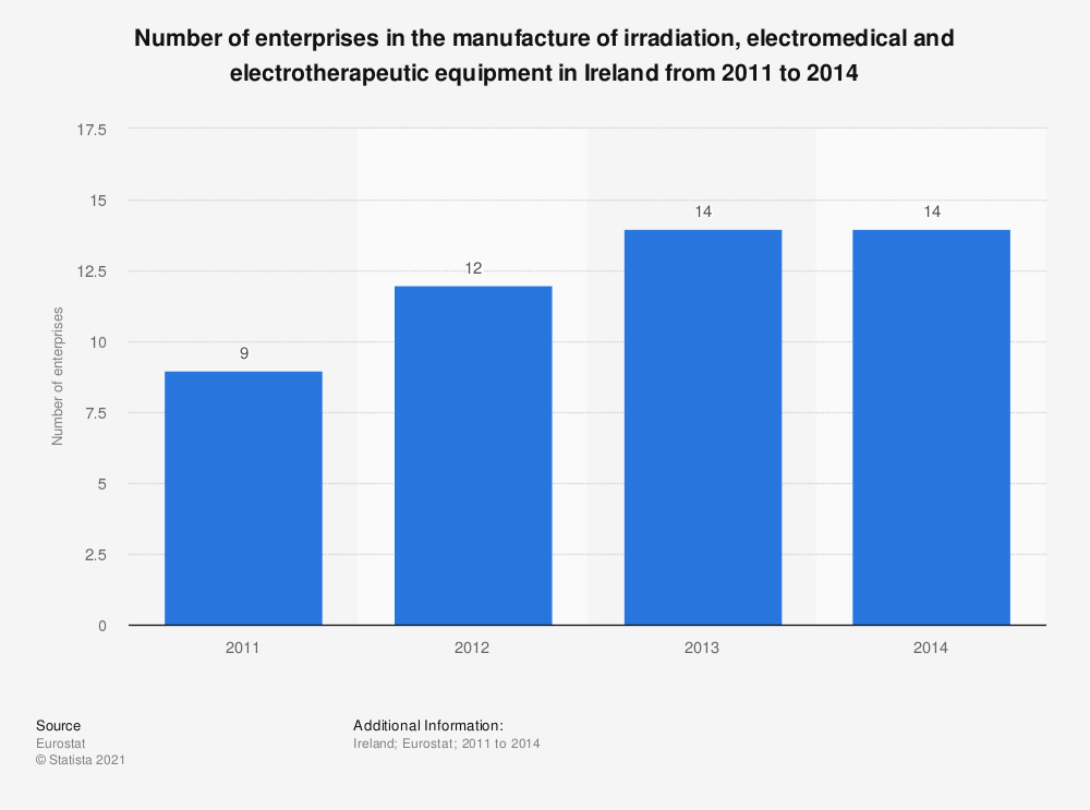 Statistic: Number of enterprises in the manufacture of irradiation, electromedical and electrotherapeutic equipment in Ireland from 2011 to 2014  | Statista