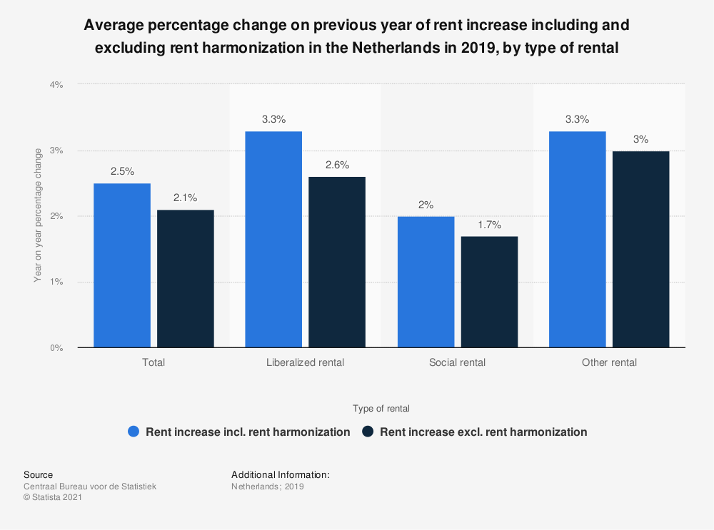 Statistic: Average percentage change on previous year of rent increase including and excluding rent harmonization in the Netherlands in 2017, by type of rental | Statista