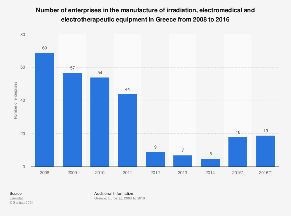 Statistic: Number of enterprises in the manufacture of irradiation, electromedical and electrotherapeutic equipment in Greece from 2008 to 2016 | Statista