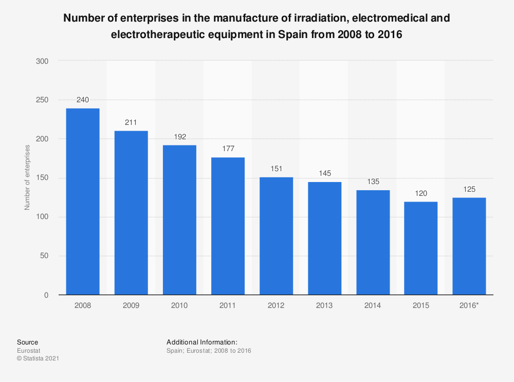 Statistic: Number of enterprises in the manufacture of irradiation, electromedical and electrotherapeutic equipment in Spain from 2008 to 2016 | Statista
