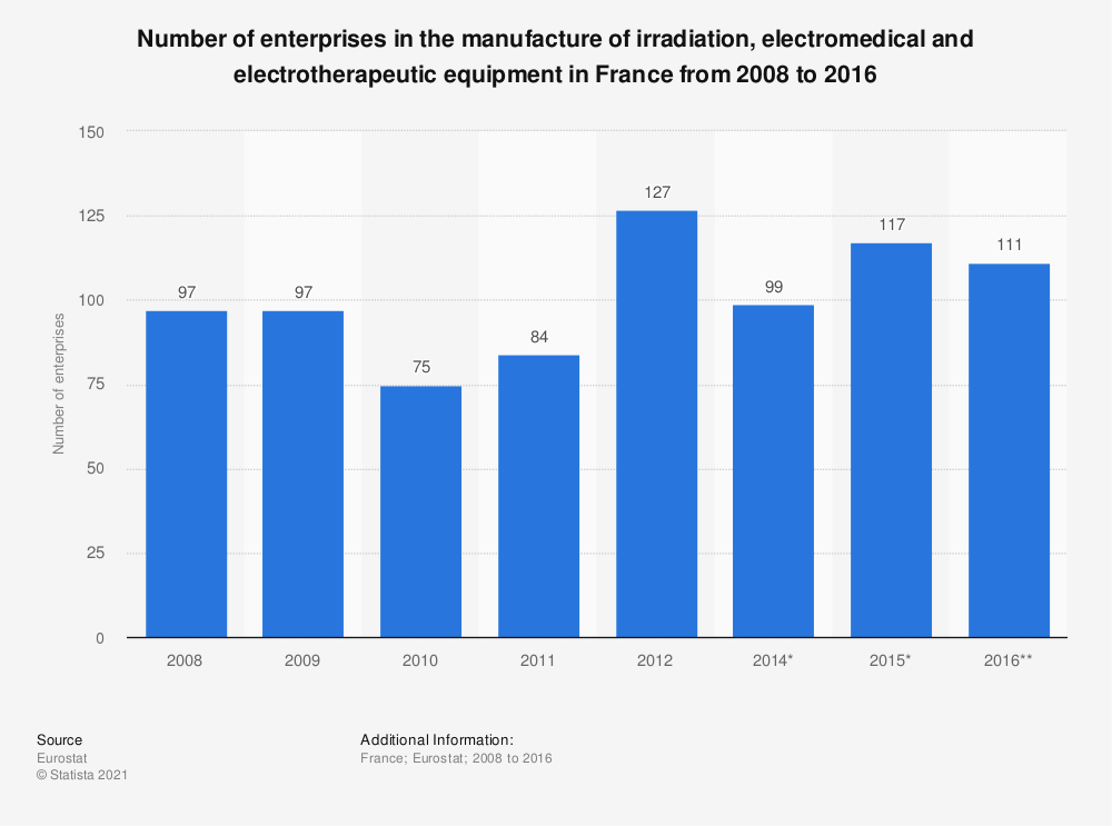 Statistic: Number of enterprises in the manufacture of irradiation, electromedical and electrotherapeutic equipment in France from 2008 to 2016 | Statista