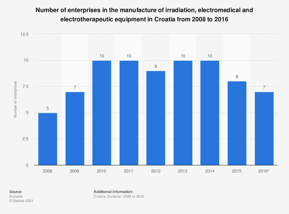 Statistic: Number of enterprises in the manufacture of irradiation, electromedical and electrotherapeutic equipment in Croatia from 2008 to 2016 | Statista