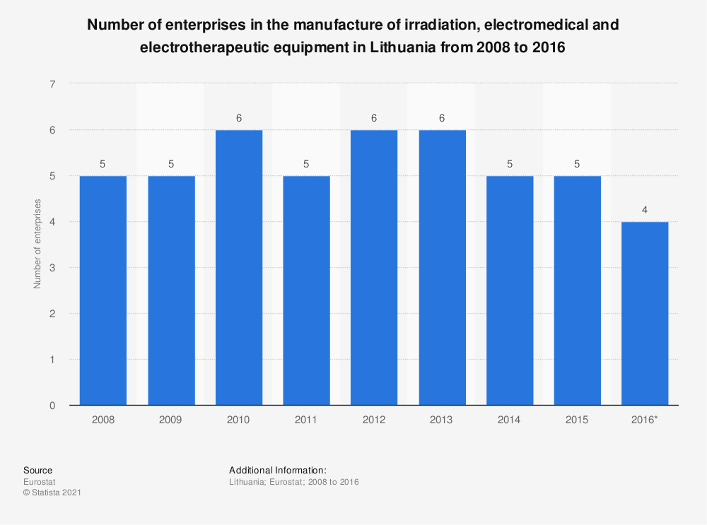 Statistic: Number of enterprises in the manufacture of irradiation, electromedical and electrotherapeutic equipment in Lithuania from 2008 to 2016 | Statista