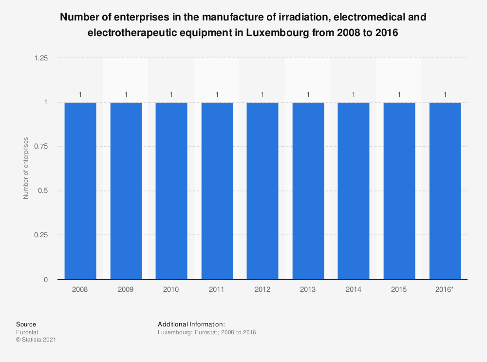 Statistic: Number of enterprises in the manufacture of irradiation, electromedical and electrotherapeutic equipment in Luxembourg from 2008 to 2016 | Statista