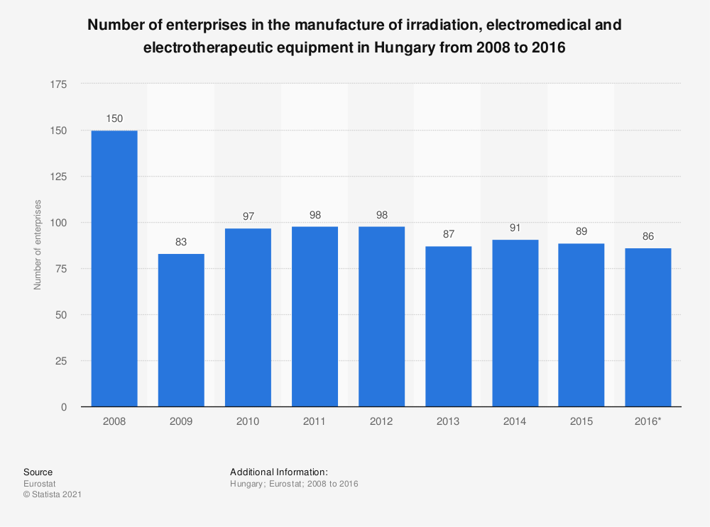 Statistic: Number of enterprises in the manufacture of irradiation, electromedical and electrotherapeutic equipment in Hungary from 2008 to 2016 | Statista