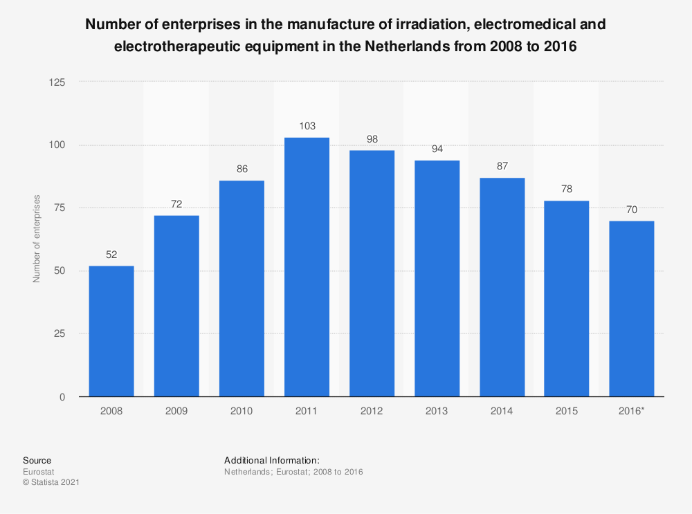 Statistic: Number of enterprises in the manufacture of irradiation, electromedical and electrotherapeutic equipment in the Netherlands from 2008 to 2016 | Statista