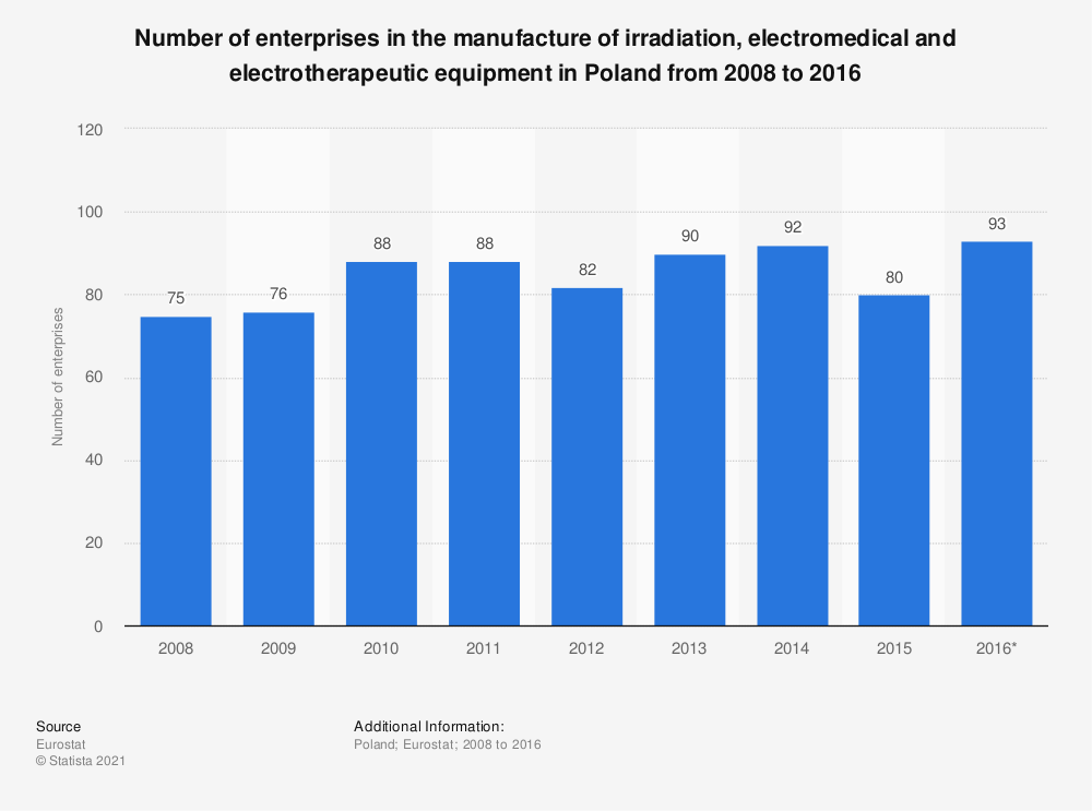 Statistic: Number of enterprises in the manufacture of irradiation, electromedical and electrotherapeutic equipment in Poland from 2008 to 2016 | Statista