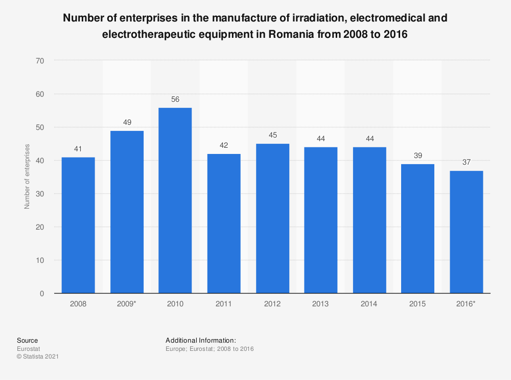 Statistic: Number of enterprises in the manufacture of irradiation, electromedical and electrotherapeutic equipment in Romania from 2008 to 2016 | Statista