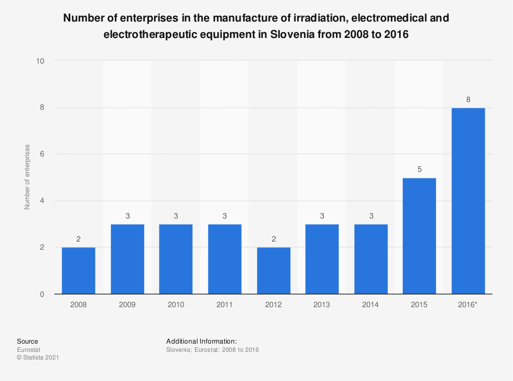 Statistic: Number of enterprises in the manufacture of irradiation, electromedical and electrotherapeutic equipment in Slovenia from 2008 to 2016 | Statista