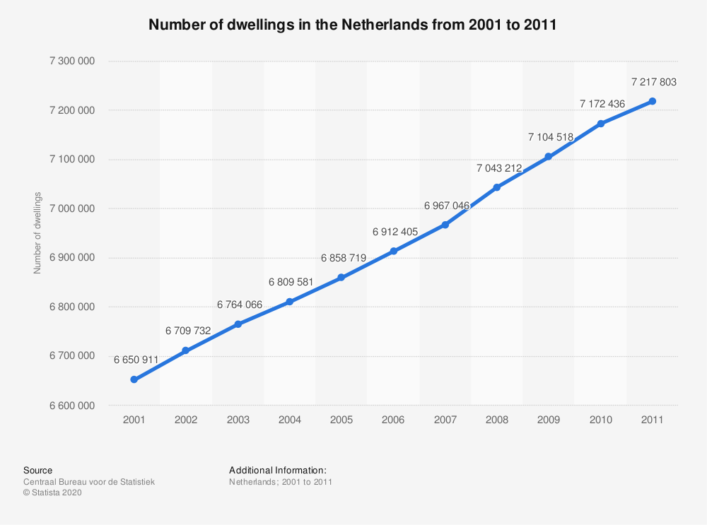 Statistic: Number of dwellings in the Netherlands from 2001 to 2011 | Statista