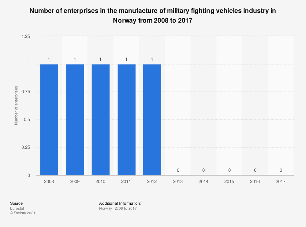 Statistic: Number of enterprises in the manufacture of military fighting vehicles industry in Norway from 2008 to 2014 | Statista