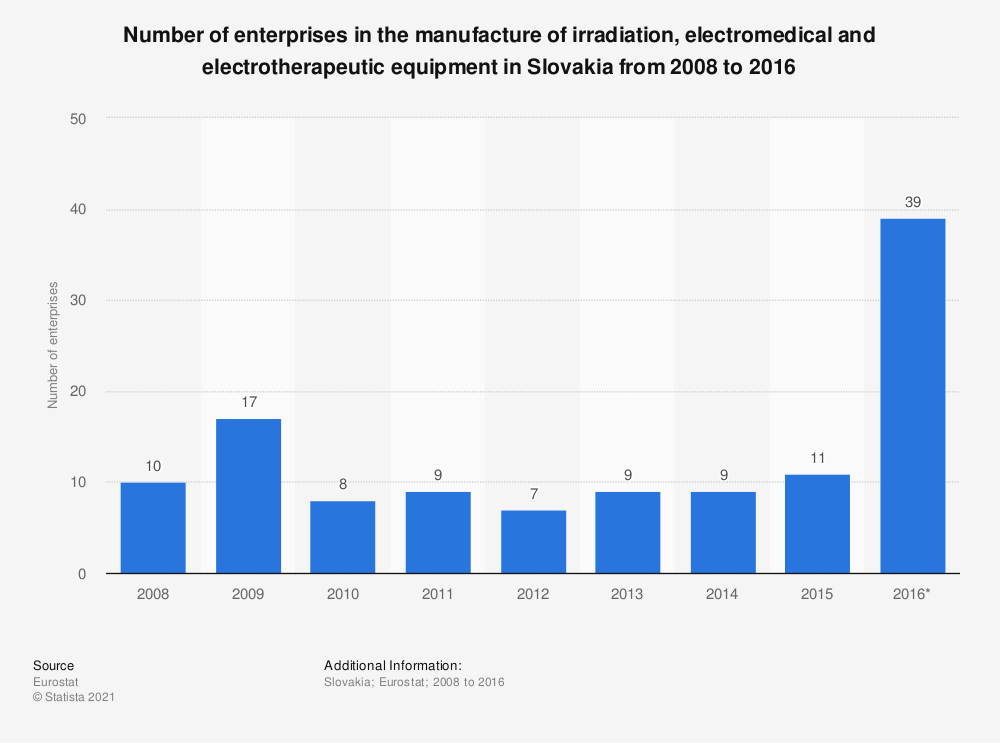 Statistic: Number of enterprises in the manufacture of irradiation, electromedical and electrotherapeutic equipment in Slovakia from 2008 to 2016 | Statista