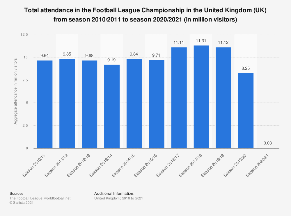 Statistic: Total attendance in the Football League Championship in the United Kingdom (UK) from season 2010/2011 to season 2019/2020 (in million visitors) | Statista