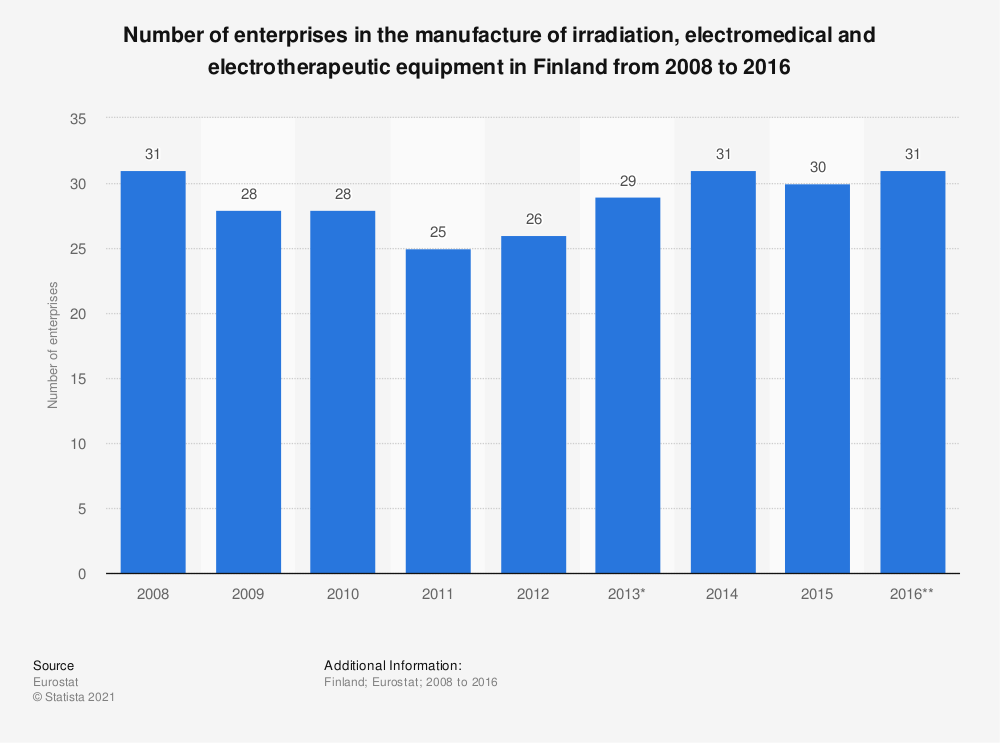 Statistic: Number of enterprises in the manufacture of irradiation, electromedical and electrotherapeutic equipment in Finland from 2008 to 2016 | Statista