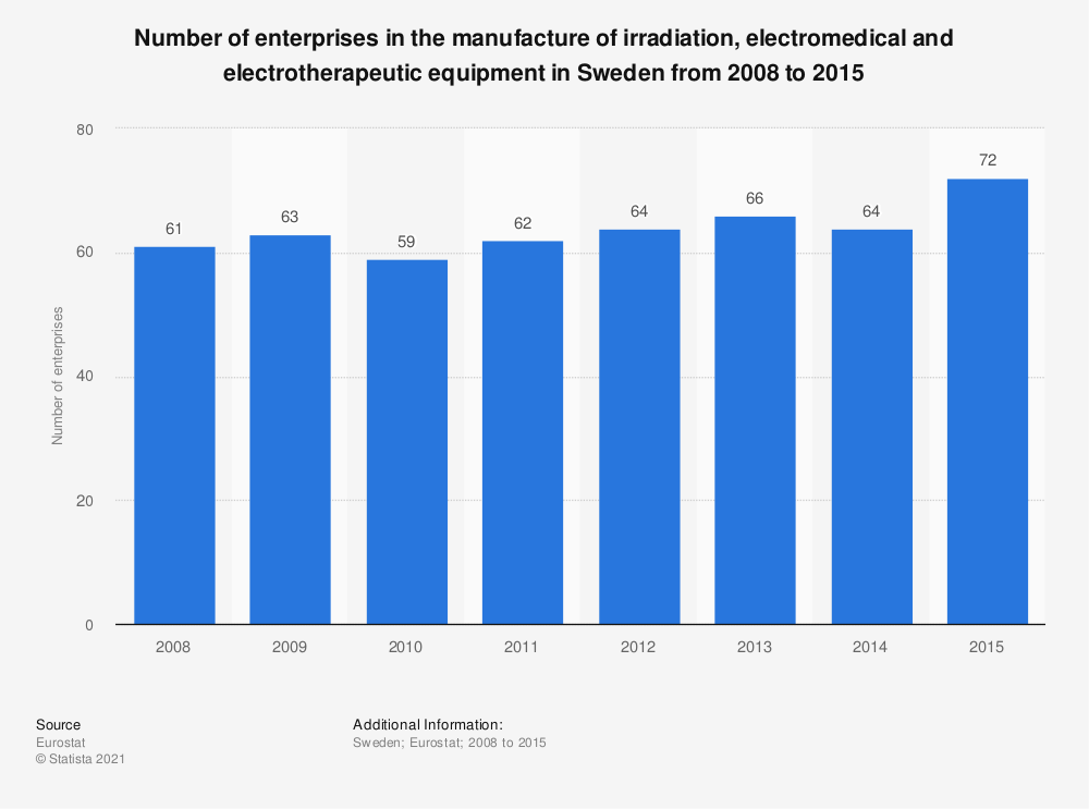 Statistic: Number of enterprises in the manufacture of irradiation, electromedical and electrotherapeutic equipment in Sweden from 2008 to 2015 | Statista
