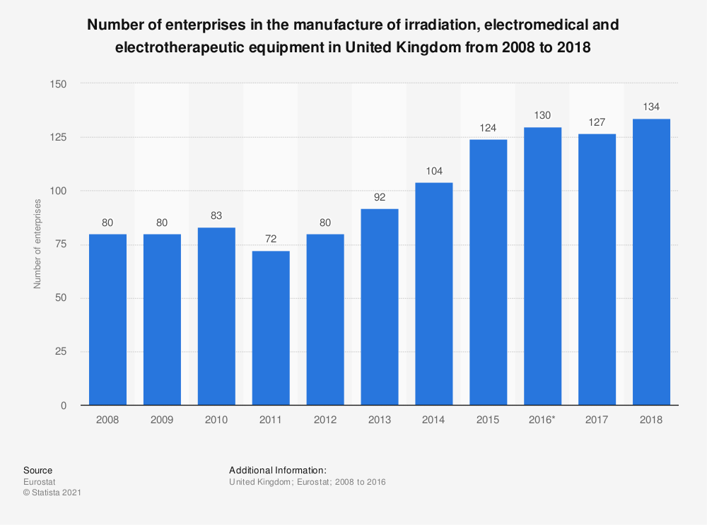 Statistic: Number of enterprises in the manufacture of irradiation, electromedical and electrotherapeutic equipment in United Kingdom from 2008 to 2016 | Statista