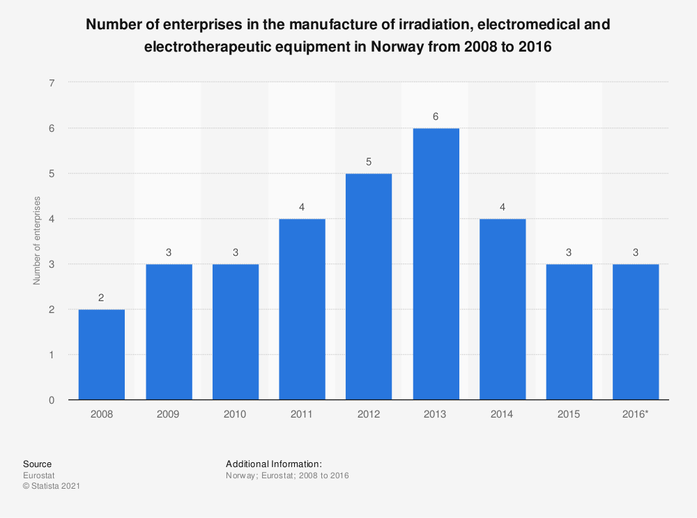 Statistic: Number of enterprises in the manufacture of irradiation, electromedical and electrotherapeutic equipment in Norway from 2008 to 2016 | Statista