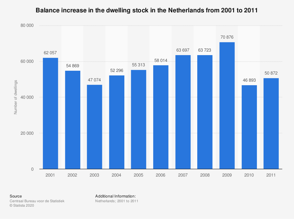 Statistic: Balance increase in the dwelling stock in the Netherlands from 2001 to 2011 | Statista