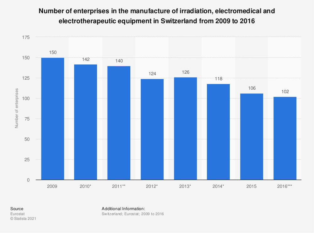 Statistic: Number of enterprises in the manufacture of irradiation, electromedical and electrotherapeutic equipment in Switzerland from 2009 to 2016 | Statista