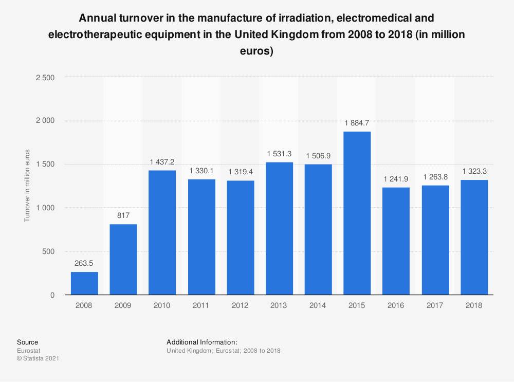 Statistic: Annual turnover in the manufacture of irradiation, electromedical and electrotherapeutic equipment in the United Kingdom from 2008 to 2017 (in million euros) | Statista