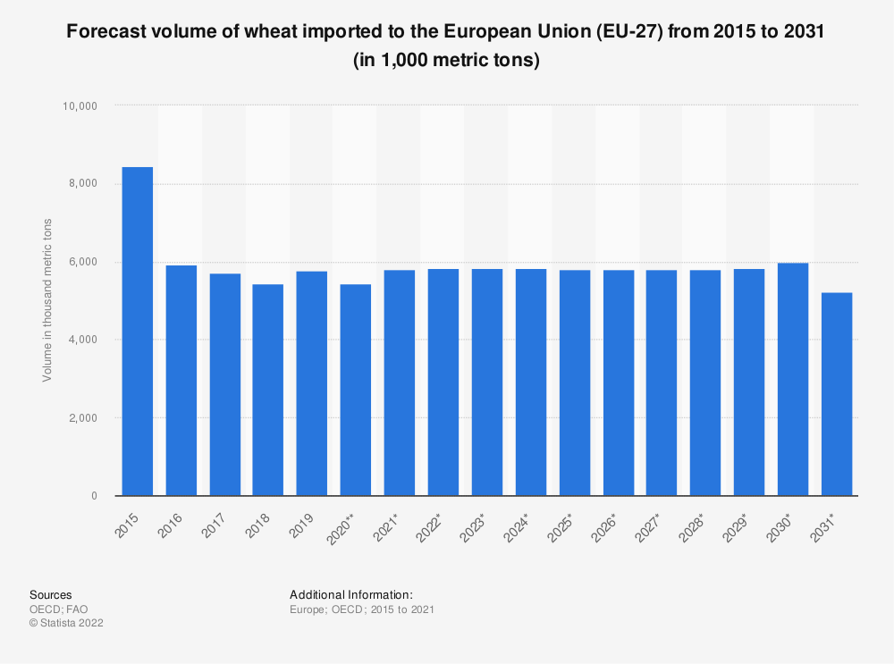 Statistic: Forecast volume of wheat imported to the European Union (EU 27) from 2015 to 2028* (in 1,000 tonnes) | Statista