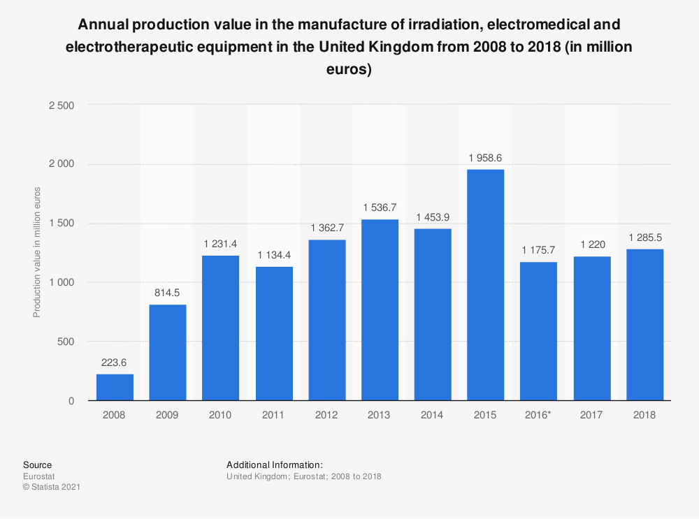 Statistic: Annual production value in the manufacture of irradiation, electromedical and electrotherapeutic equipment in the United Kingdom from 2008 to 2017 (in million euros) | Statista