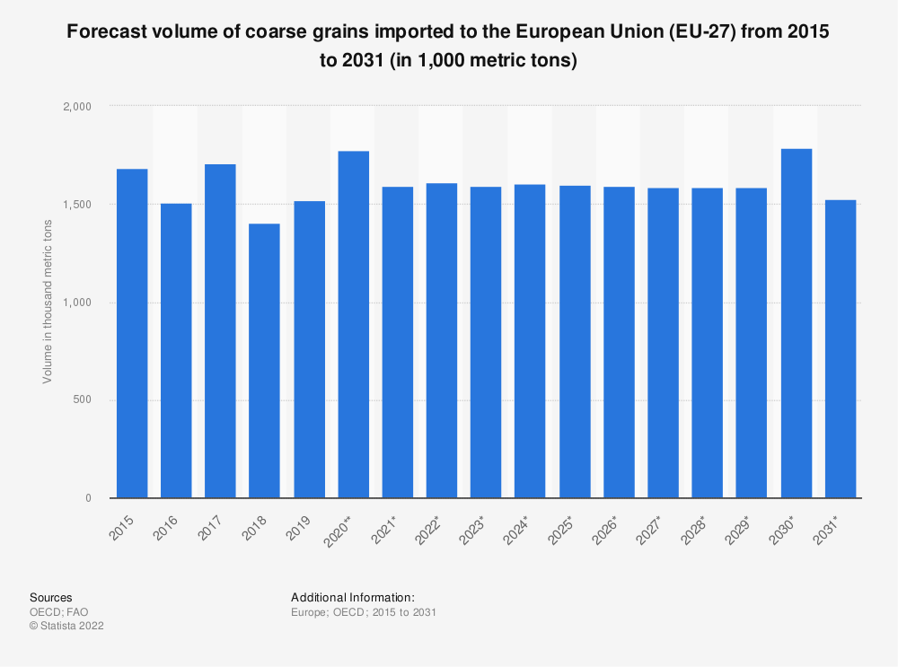 Statistic: Forecast volume of coarse grains imported to the European Union (EU 28) from 2015 to 2027* (in 1,000 tonnes) | Statista