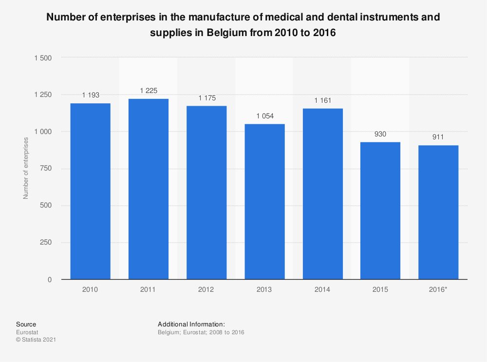 Statistic: Number of enterprises in the manufacture of medical and dental instruments and supplies in Belgium from 2010 to 2016 | Statista