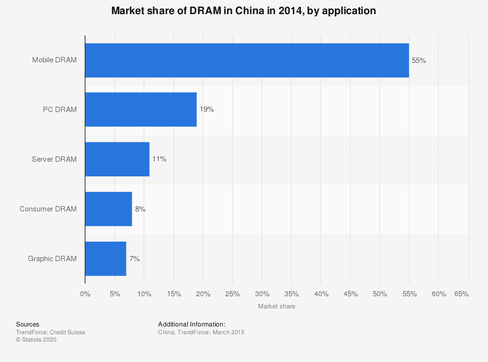 Statistic: Market share of DRAM in China in 2014, by application | Statista