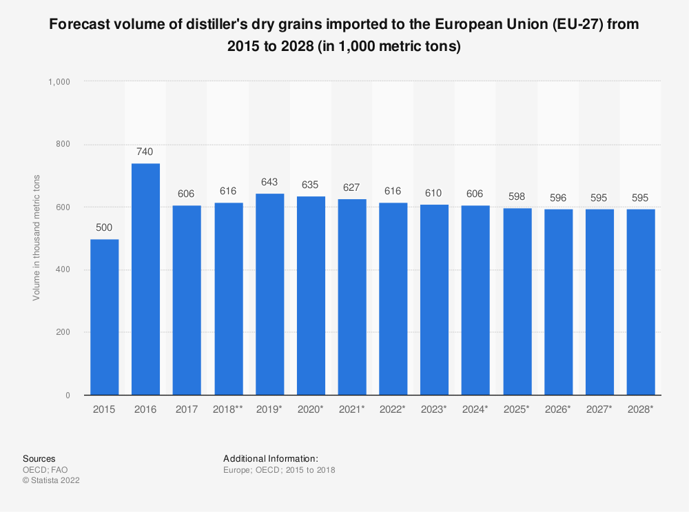 Statistic: Forecast volume of distiller's dry grains imported to the European Union (EU 27) from 2015 to 2028* (in 1,000 tonnes) | Statista