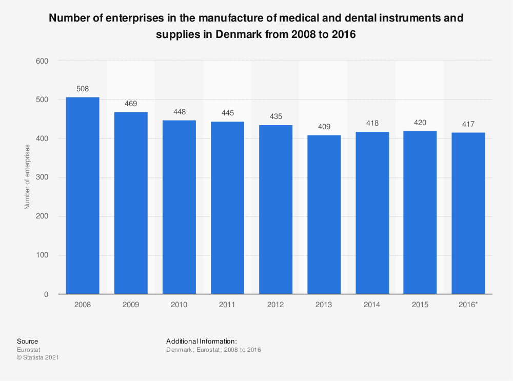 Statistic: Number of enterprises in the manufacture of medical and dental instruments and supplies in Denmark from 2008 to 2016 | Statista
