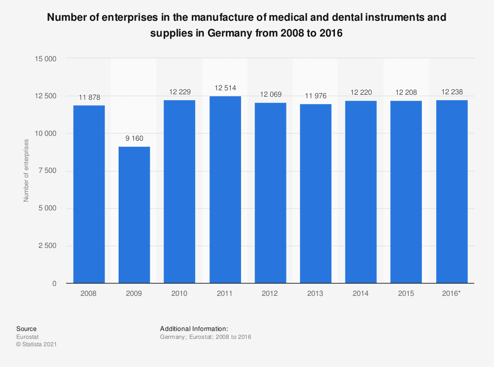 Statistic: Number of enterprises in the manufacture of medical and dental instruments and supplies in Germany from 2008 to 2016 | Statista